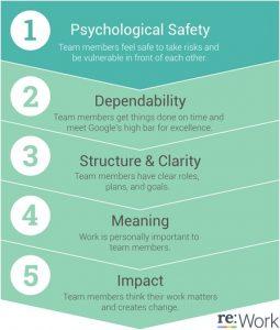 Psychologische veiligheid is het kenmerk van de best presterende teams bij Google